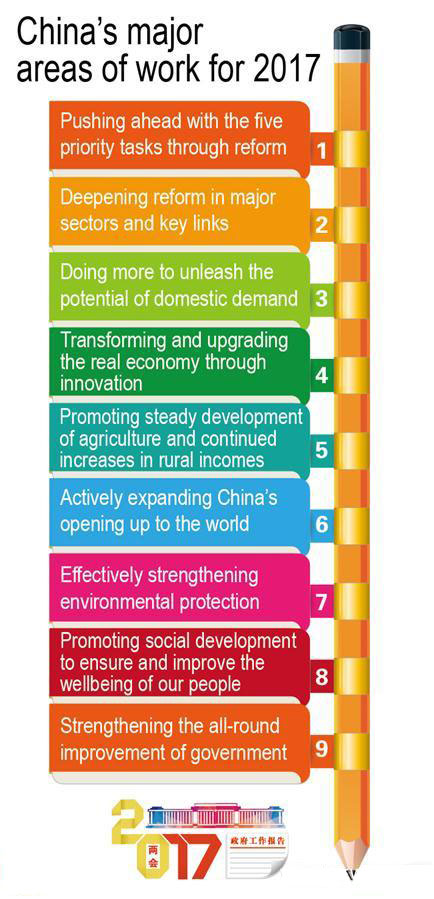 info-chinas-major-areas-of-work-for-2017