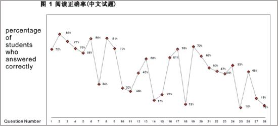 2012中國SAT年度分析報告