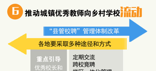 图解《乡村教师支持计划(2015-2020年)》6