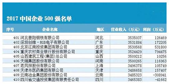 天瑞集團連續六年上榜中國企業500強