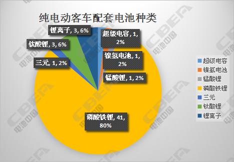 第301批公示详解:知豆/小鹏加速入局 8款燃料电池产品创新高