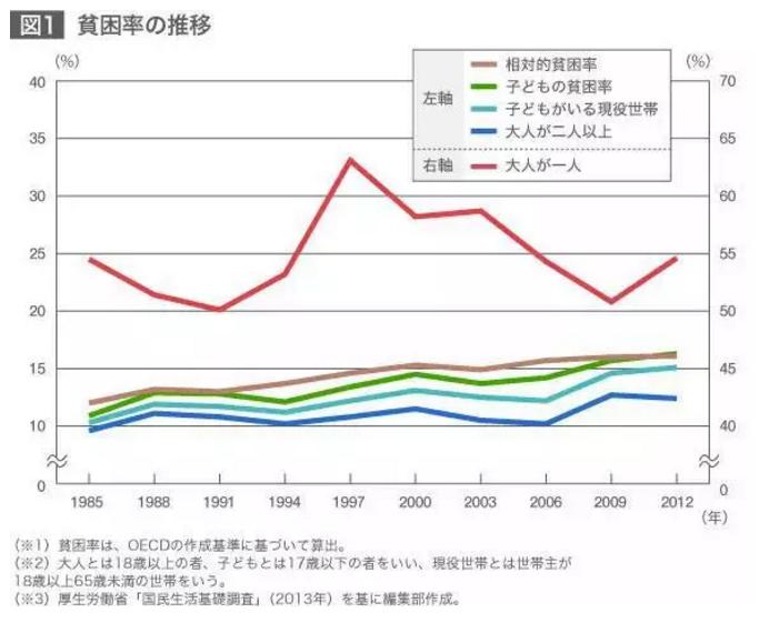 日本に貧乏人はいない?日本貧困層の惨めな暮らし_中国網_日本語
