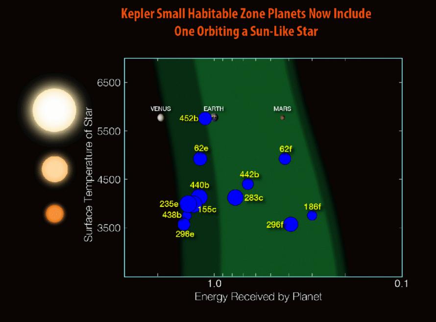 """【转载】美国宇航局宣布发现""""另一个地球"""":开普勒-452b - 永恒的袤星 - 永恒的袤星"""