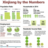 Xinjiang by the Numbers