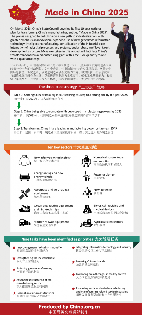 info-infographic-made-in-china-2025
