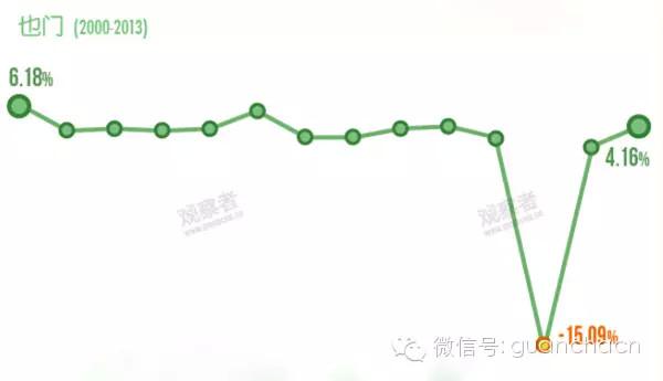 gdp 增长率_中国gdp增长率
