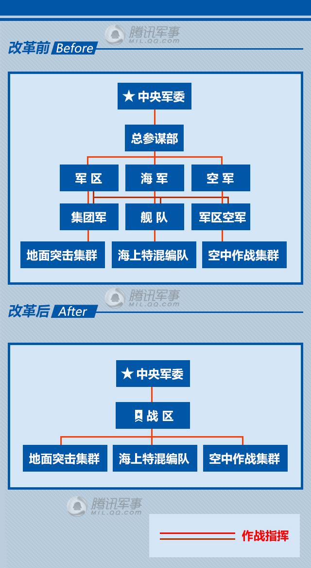 """图解""""史上最牛""""军改"""