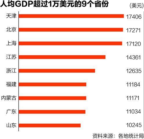 中国gdp2017各省排名_辽宁省各市人均gdp