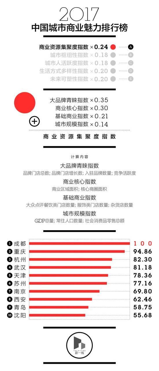 中国新一线城市排名出炉 成都杭州武汉领衔前三