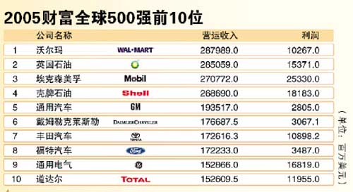 沃尔玛四度蝉联榜首,美元贬值导致上榜美国公司减少14家高清图片