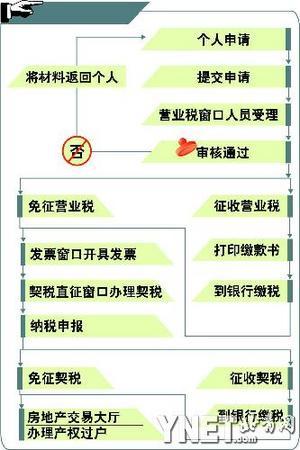 北京报税步骤截图