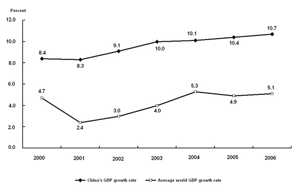 problems of economic growth and development