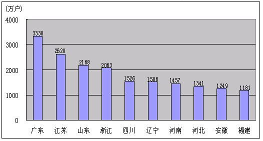 电话用户排名前十名的省份-2010年2月通信业运行状况及主要指标完图片