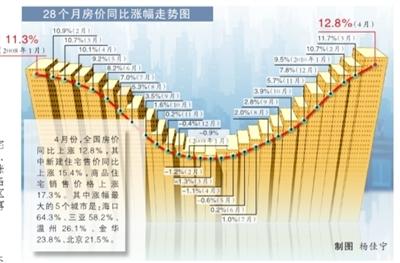 房价同比涨幅再扩大 国房景气指数首现下降_中