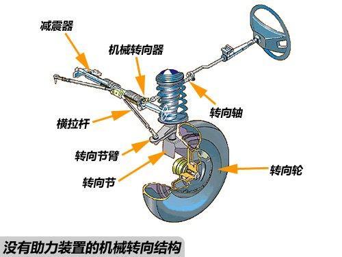 读懂汽车参数 三种常见助力转向系统介绍