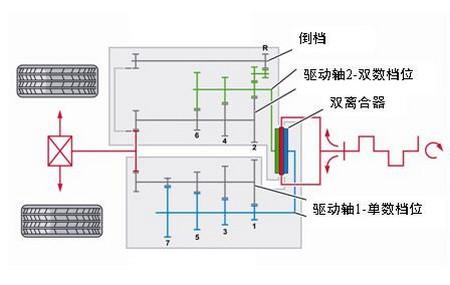 汽车手动变速箱的工作原理是怎样的(详细点)  变速箱原理   手动变速