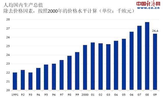 人均国内生产总值是什么指标_世界人均国内生产总值