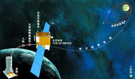 嫦娥二号奔月路线图-嫦娥 再奔月 月近越精彩