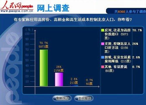 成网友反对用高房价控制北京人口