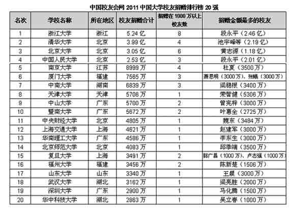 2019大学造富排行榜_中国大学校友排行榜揭晓 清华超北大造就最多亿万