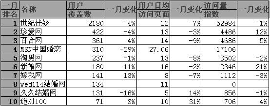 2011年3月17日到4月17日中国婚恋类网站数据排名