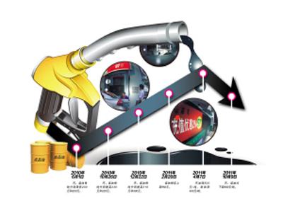 天津市93号油价格_成品油价格六连跌天津市93号汽油重返6元