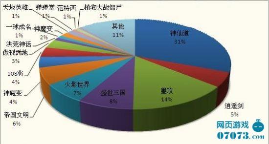 中国网页游戏运营平台分析系列之37wan