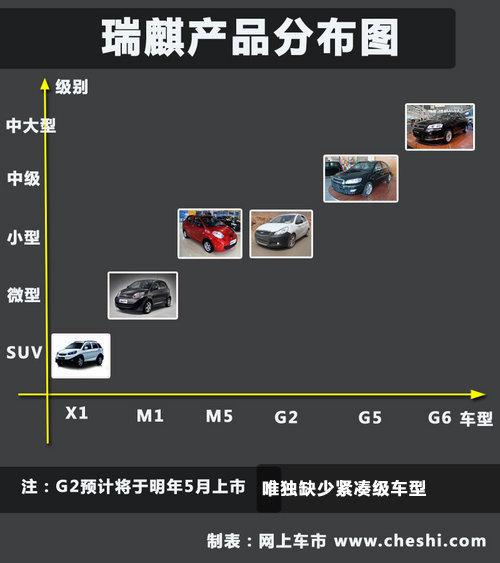 预售7 10万元 奇瑞 瑞麒g3定妆照全解析高清图片
