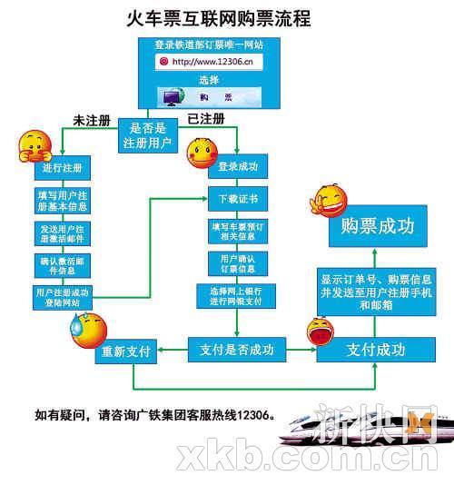 火车票网购流程