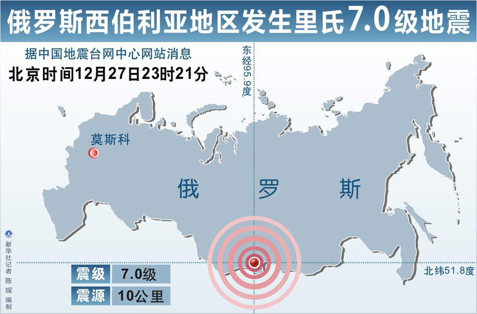高清图表:俄罗斯西伯利亚地区发生里氏7.0级地震