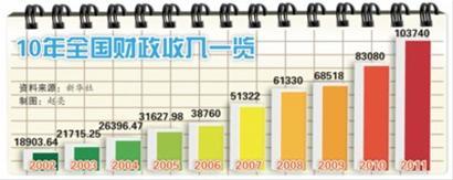 财政收入_12年国家财政收入