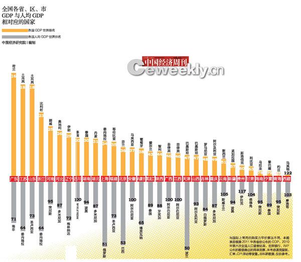 中国人均gdp在发展中国家排名_中国体制 作弊 穷国不这样都翻不了身