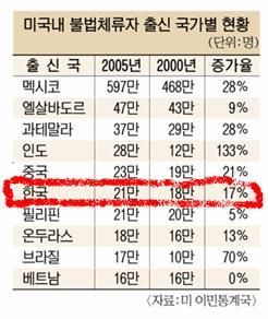 中国人口数量变化图_韩国人口数量2011