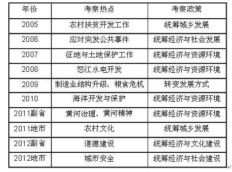 2013国家公务员考试申论大纲解析:大纲一字未