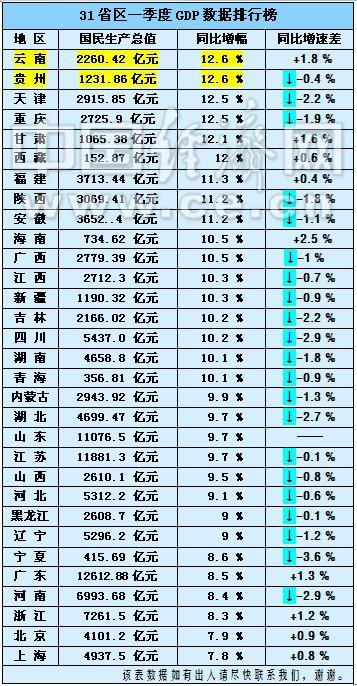 贵州省经济排总量_贵州省地图(3)