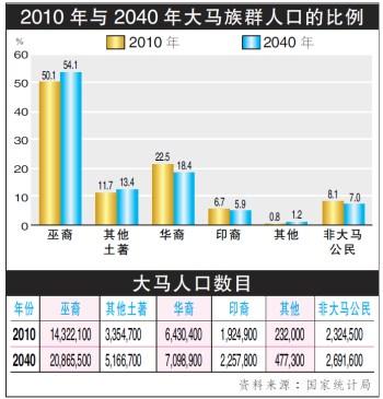 (马来西亚《南洋商报》)-大马全国人口明年破3000万 华裔2040年跌
