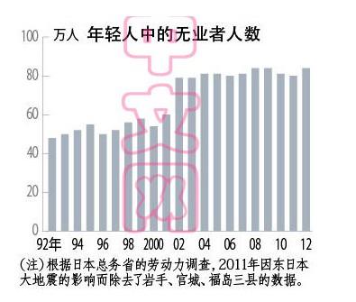中国青年人口数量_中国青年人口构成研究