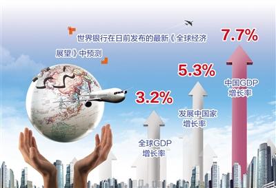 中国与世界gdp增速图_2019年世界gdp预测