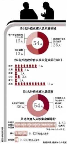 出境外逃贪官 经济领域扎堆(1)_新闻中心_中