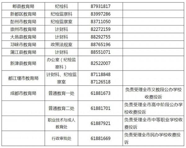 成都市教育局公布教育乱收费监督投诉电话(表