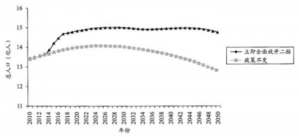 人口政策走向_数说二孩政策 十三五期间效果甚微