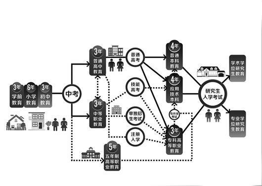 楚天都市报讯 (记者罗欣)湖北省是教育大省,但经常面对就业难的同时,又出现用工荒现象,究其原因,是有很多企业招不到合适的技术人才,各类职业教育人才的缺口较大。   湖北省现有高职院校 56所、在校学生56万人,中职学校(含技工学校)513所,在校生51万人。如何加快构建现代职业教育体系,搭建好职校学生成才立交桥,让他们的升学渠道畅通、就业质量更高?   昨日,在汉召开的全省职业教育工作会议给出了答案。省政府下发了《关于加快发展现代职业教育的决定》(以下简称《决定》),推出一系列创新举措。本