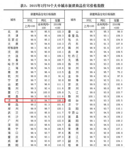 2月66城房价环比下降2城上涨 济南环比跌0.2%
