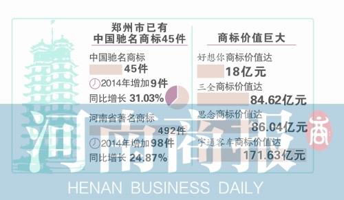 郑州新增9件中国驰名商标 宇通、阿五美食等上榜