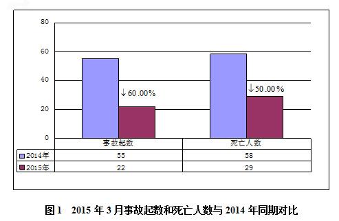 2018年中国发生5.1万起生产安全事故