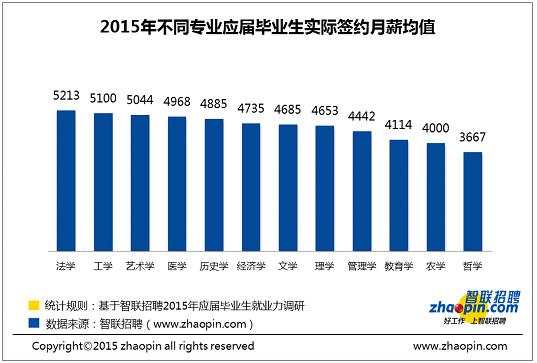 智联招聘:应届毕业生平均月薪4793元 工学、法