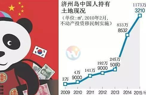 韩国济州岛中国人持有土地数量剧增6年涨近600倍