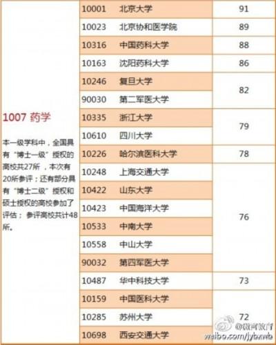 高考考研选院校:医学高校排行榜供你做参考_中