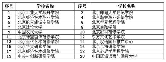 北京教委网上无死角监测民办高校招生宣传_中