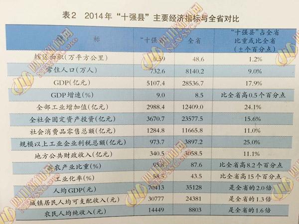 全省经济总量十强县_经济